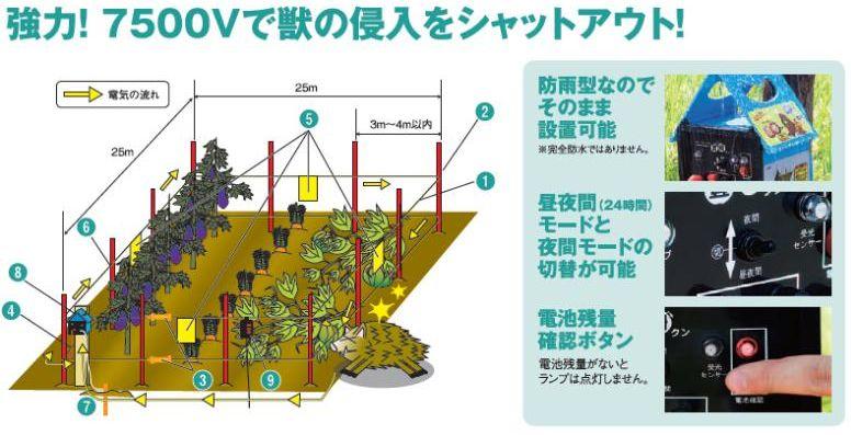 電気柵100m用セット豊柵クンRH-75